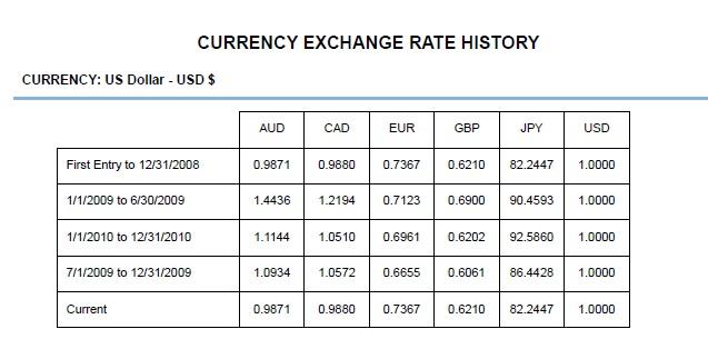 Currency Exchange Rate History Jpg